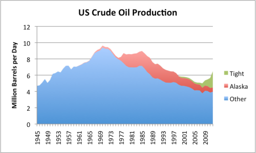 "Figure 2. US crude oil production, divided into ""tight oil"", oil from Alaska, and all other, based on EIA data."
