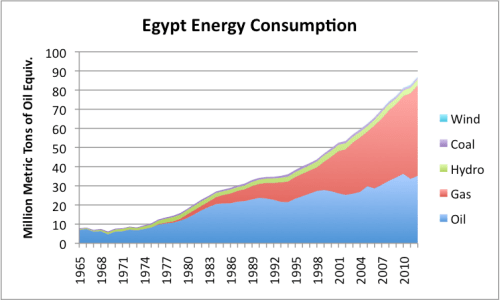 Figure 4. Egypt's energy consumption by source, based on BP 2013 Statistical Review of World Energy.