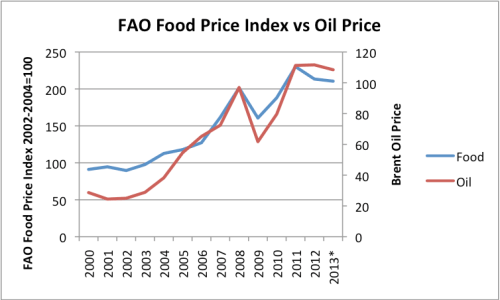 Figure 2. FAO Food Price Index versus Brent spot oil price, based on US Energy Information Agency.