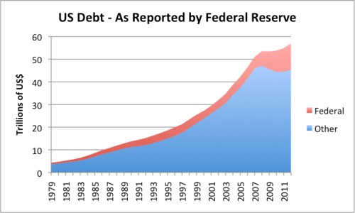 Figure 8. US Debt based on Federal Reserve Z.1 data.