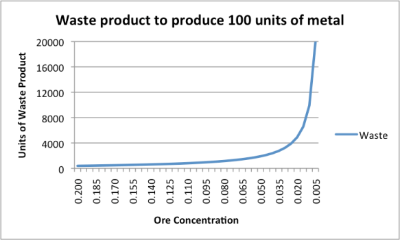 Figure 2. Waste product to produce 100 units of metal