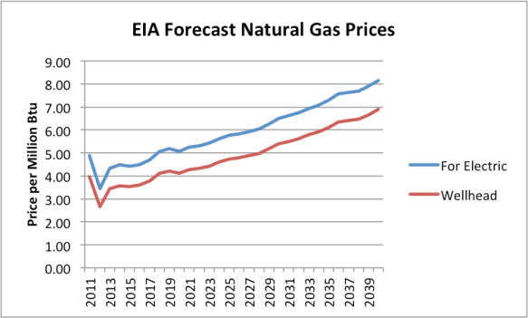 Figure 5. EIA Forecast of Natural Gas prices for electricity use from AEO 2014 Advance Release, together with my forecast of corresponding wellhead prices. (2011 and 2012 are actual amounts, not forecasts.)
