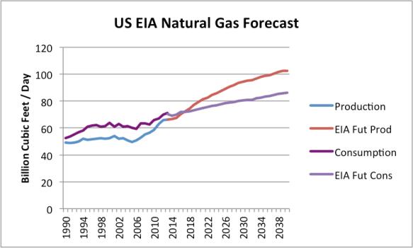 Figure 1. US Natural Gas recent history and forecast, based on EIA's Annual Energy Outlook 2014 Early Release Overview