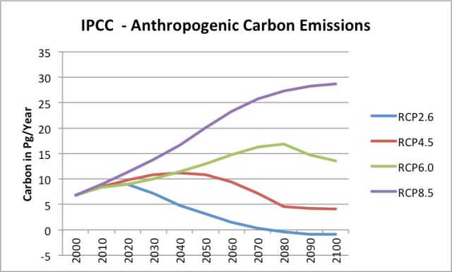 Figure 2. Total anthropogenic carbon emissions modeled for in the scenarios selected by the IPCC, based on data from Table All 2.a in Annex II.