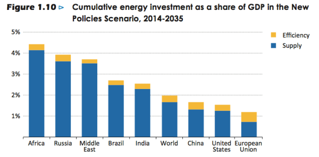 Figure 2. Energy investment required by part of the world--IEA exhibit.