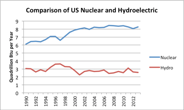 Figure 6. Comparison of US nuclear and hydroelectric consumption, based on EIA data.