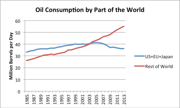 Figure 5. Oil consumption by part of the world updated through 2013, based on BP Statistical Review of World Energy 2014 data.
