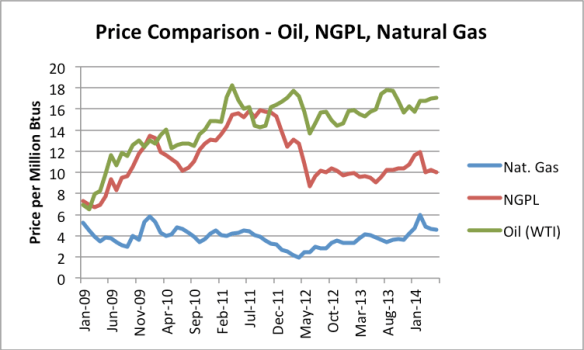 Figure 4. Price Comparison per Million Btu for Oil (West Texas Intermediate), Natural gas plant liquids, and natural gas, based on EIA data.