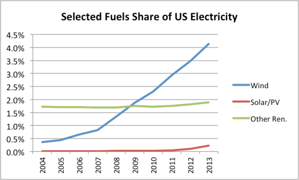 Figure 11. Wind, solar/PV and other renewables as a percentage of US electricity, based on EIA data.