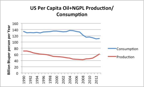 Figure 6. US per capita oil and Natural Gas Plant Liquids production and consumption, based on EIA data.