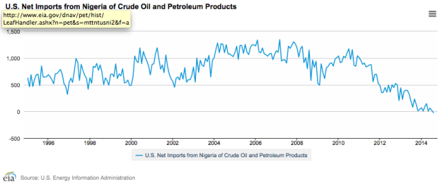Figure 3. US Net Petroleum Imports from Nigeria. Chart by EIA.