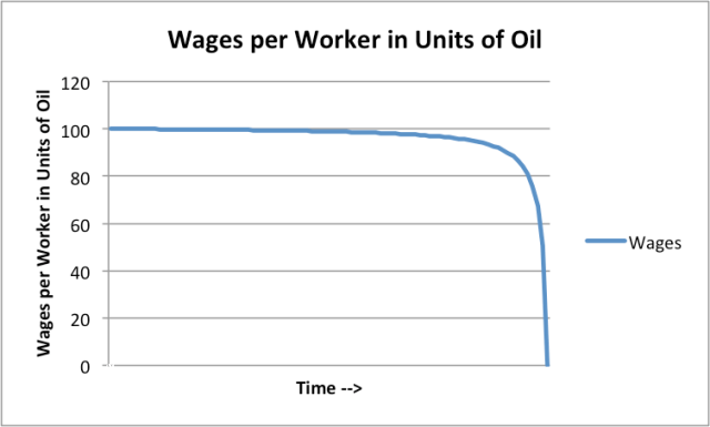 Figure 2. Wages per worker in units of oil produced, corresponding to amounts shown in Figure 1.