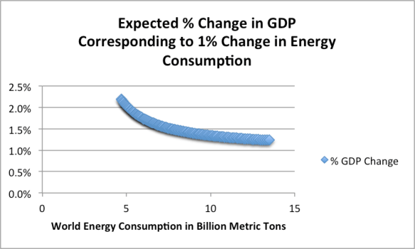 Figure 2. Expected change in GDP growth corresponding to 1% growth in total energy, based on Figure 1 fitted line.