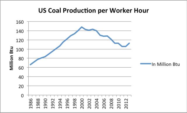 Figure 5. US coal production per worker, on a Btu basis based on EIA data.