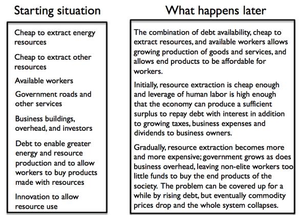 Figure 3. Overview of our economic predicament