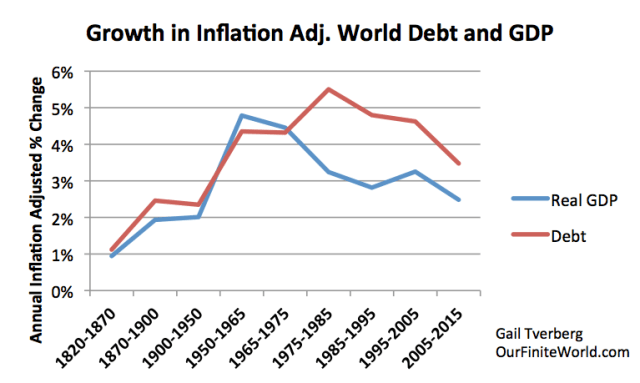 Figure 3. Worldwide average inflation-adjusted annual growth rates in debt and GDP, for selected time periods.