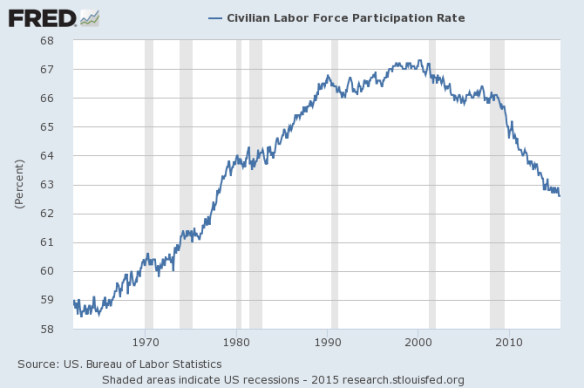 Figure 9. US Labor force participation rate. Chart prepared by Federal Reserve of St. Louis.