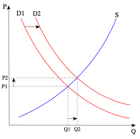 Figure 6. From Wikipedia: The price P of a product is determined by a balance between production at each price (supply S) and the desires of those with purchasing power at each price (demand D). The diagram shows a positive shift in demand from D1 to D2, resulting in an increase in price (P) and quantity sold (Q) of the product.