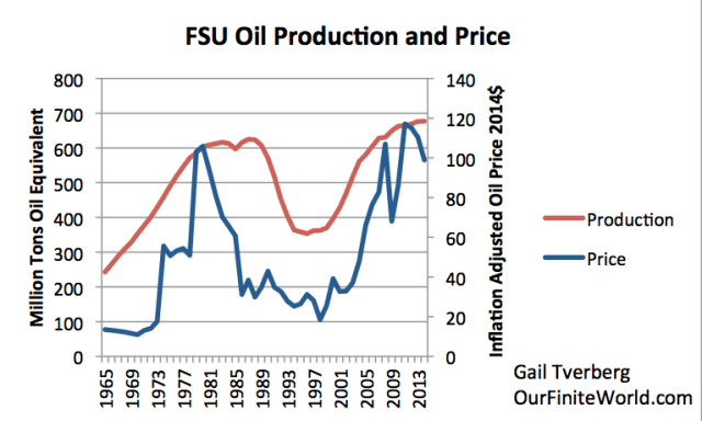 Figure 4. Oil production and price of the Former Soviet Union, based on BP Statistical Review of World Energy 2015.