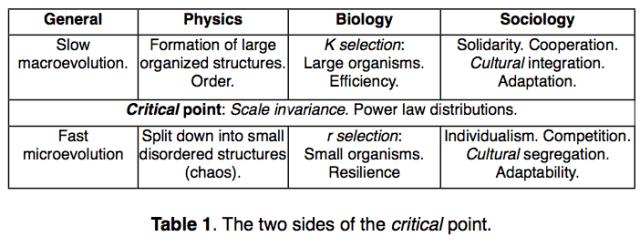 """Figure 10. F. Roddier view of what happens on the two sides of the critical point. From upcoming translation of his book, """"The Thermodynamics of Evolution."""""""