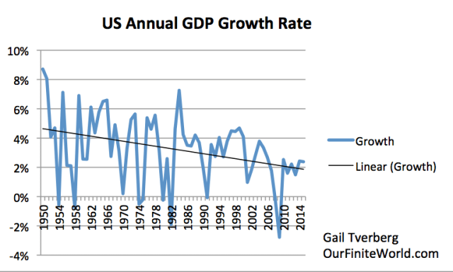 """Figure 3. US annual growth rates (using """"real"""" or inflation adjusted data from the Bureau of Economic Analysis)."""