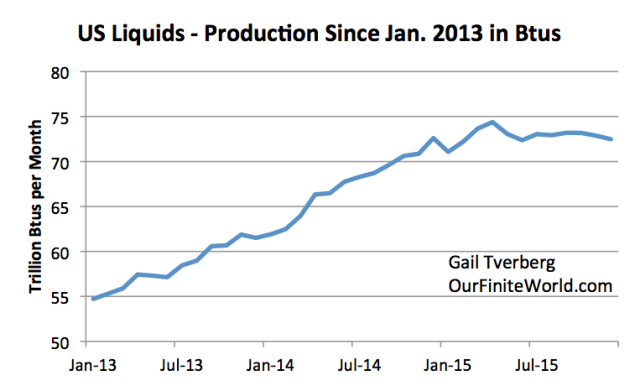 Figure 3. US total liquids production since January 2013, based on EIA's March 2016 Monthly Energy Review.