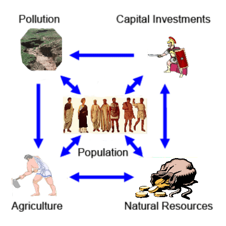 Figure 2. Image by Magne Myrtveit to summarize the main elements of the world model for Limits to Growth.