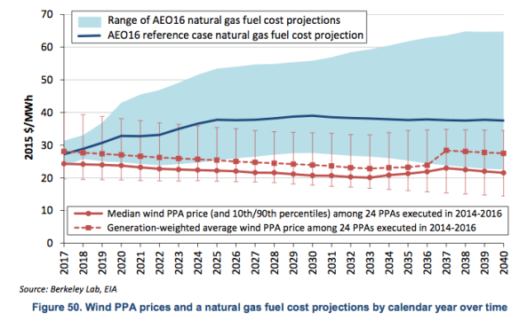 Figure 6. EIA exhibit showing the median and mean cost of wind PPAs compared to EIA's forecast price of natural gas, from 2015 Wind Technologies Market Report.