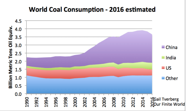 """Figure 2. World coal consumption. Information through 2015 based on BP 2016 Statistical Review of World Energy data. Estimates for China, US, and India are based on partial year data and news reports. 2016 amount for """"other"""" estimated based on recent trends."""