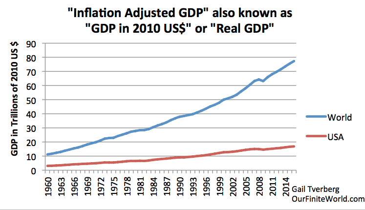 https://i0.wp.com/ourfiniteworld.com/wp-content/uploads/2017/08/inflation-adjusted-gdp-for-world-and-us.png?ssl=1
