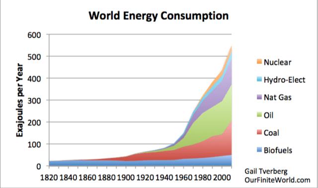 Vers une pénurie des matières premières - Page 7 World-energy-consumption-1820-to-2010-with-logo