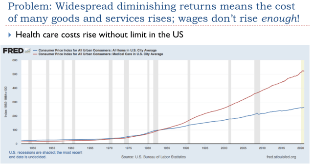 15. Wages dont rise enough health care costs rise