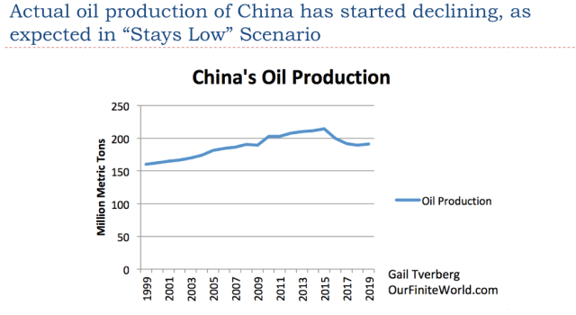 19. Actual oil production has started declining