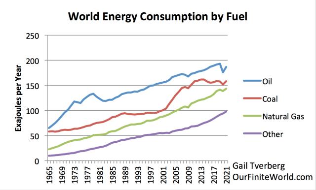 Vers une pénurie des matières premières - Page 7 World-Energy-Consumption-by-Fuel-to-2021-line