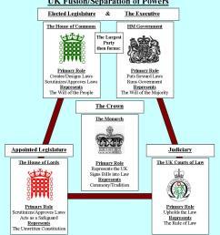 governing principles [ 956 x 1057 Pixel ]