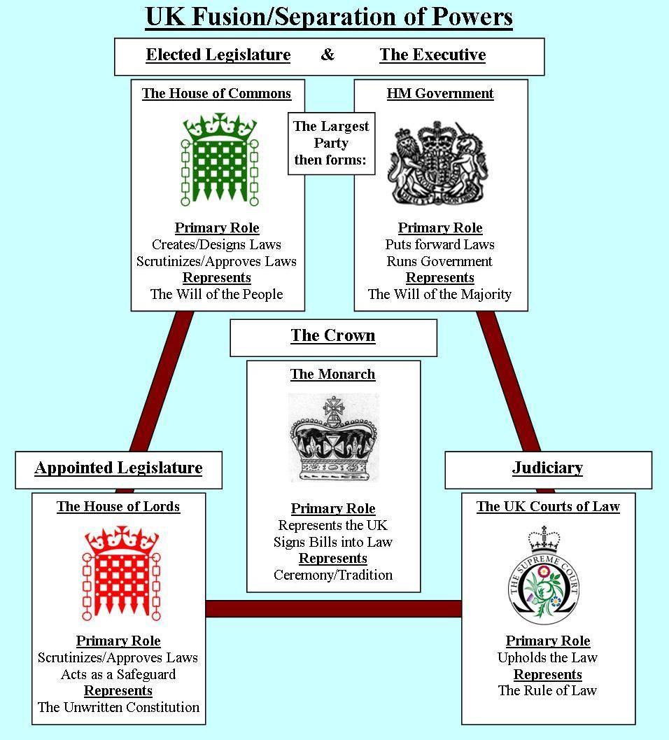 medium resolution of governing principles