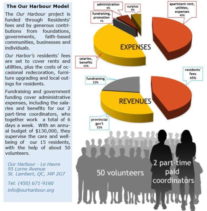 Revenues Expenses chart