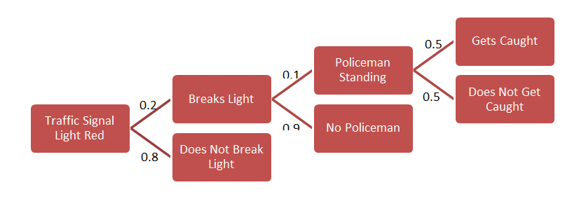 Why do we break traffic lights? - A Quantitative Analysis (2/3)