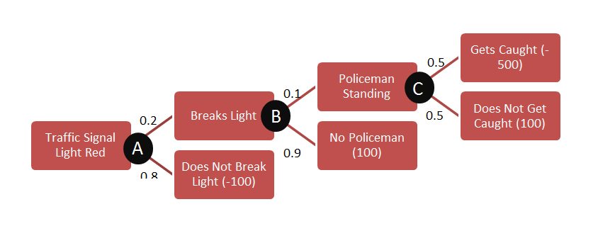 Why do we break traffic lights? - A Quantitative Analysis (3/3)