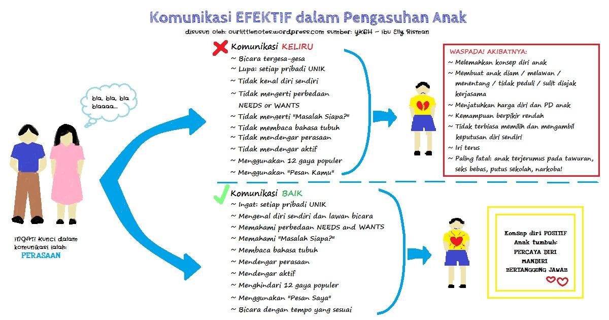 Komunikasi Efektif dalam Pengasuhan Anak