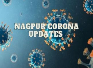 Nagpur reports 1,377 fresh cases, 36 deaths & 21,528 active cases