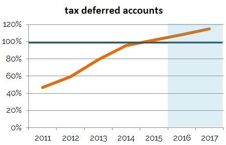 tax_deferred_projections