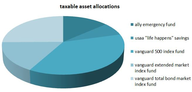 taxable asset allocation oct 2015