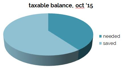 taxable_balance_oct15