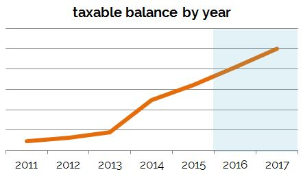 taxable_projections
