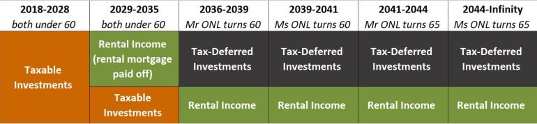 Income Plan Over Time // early retirement and traditional retirement, taxable investments, rental income, tax-deferred investments