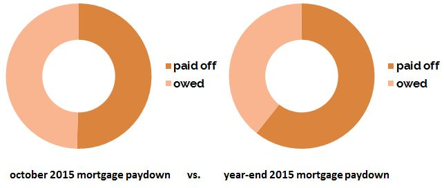 mortgage_payoff_end2015