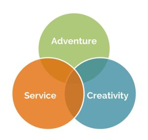 OurNextLife.com // Our Three-Part Life's Purpose: Adventure, Creativity, Service