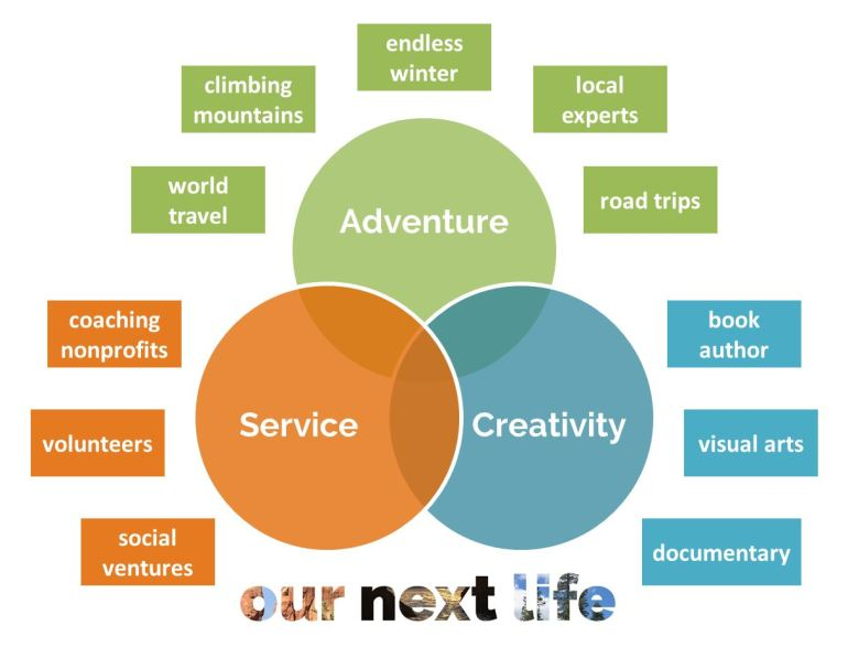 OurNextLife.com // Mapping out our purpose in early retirement / Mapping our life purpose / Finding the meaning in our lives