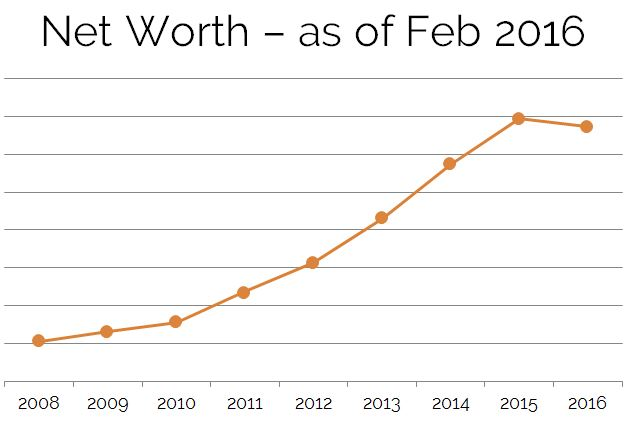 Net Worth Feb 2016